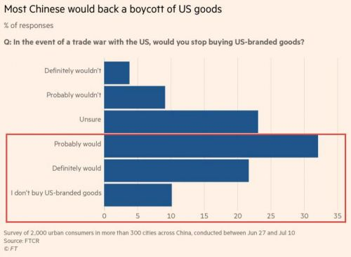 What If China Starts Boycotting U.S. Goods Amid Trump's Trade War?