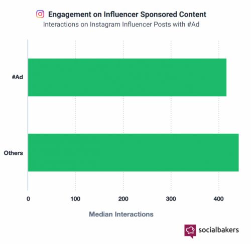 Influencer Marketing Statistics That Prove Why It's So Popular