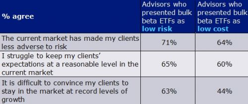 Are Investors Over-Indexed?
