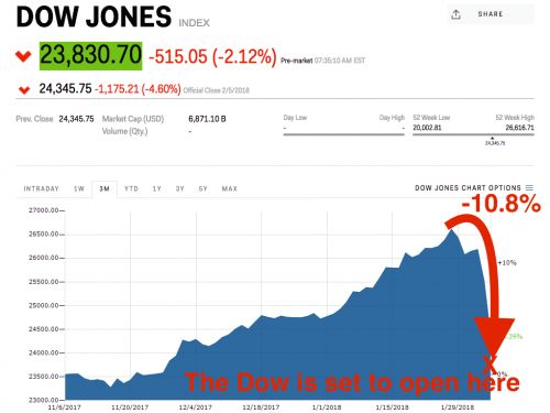 The Dow is set to tumble another 600 points at the open