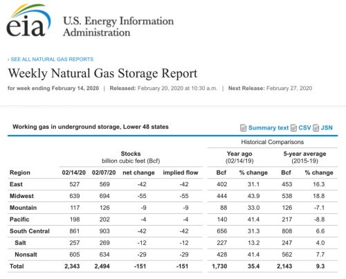 Why is Natural Gas Rallying? Will it Continue?