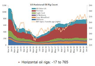 Oil: A huge drop in rig counts