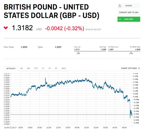 The pound has dived after the EU's chief negotiator said Brexit talks have reached 'deadlock'