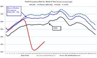 Hotels: Occupancy Rate Declined 43.2% Year-over-year, Seventh Consecutive Week of Higher Demand
