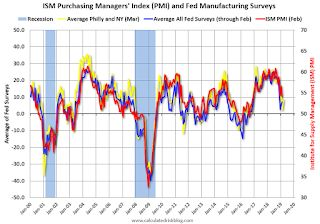 "Philly Fed Mfg ""Improved"" in March"