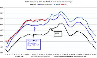 Hotels: Occupancy Rate decreased slightly Year-over-Year, On Record Annual Pace