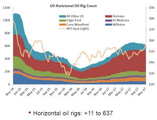 """Oil Rigs """"A Sharp Rebound in the Rig Count"""""""