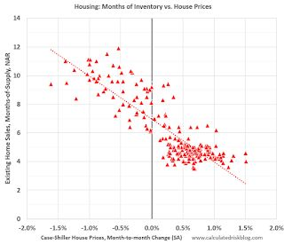 House Prices and Inventory