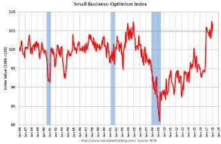 "Small Business Optimism Index increased slightly in April, ""Poor Sales"" Near Record Low"
