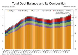 """NY Fed Q4 Report: """"Household Debt Increased, Fifth Consecutive Year Of Positive Annual Growth"""""""