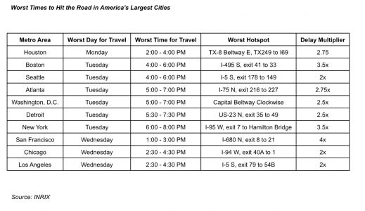 Thanksgiving travel nightmare projected to hit these US cities the worst
