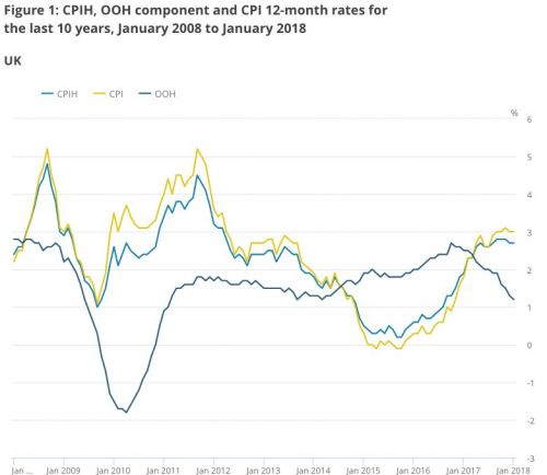 UK inflation was unchanged at 3% at the start of 2018