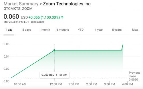 Billion-dollar startup Zoom filed to go public - and shares of a totally unrelated company also called called Zoom shot up 1,100%