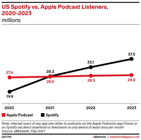 Spotify podcast listeners to top Apple's for the first time in 2021, forecast claims