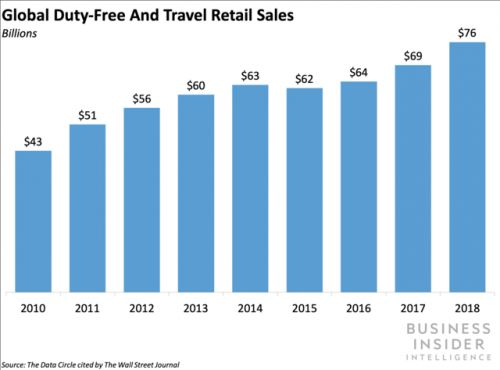 Travel retail is outperforming department stores