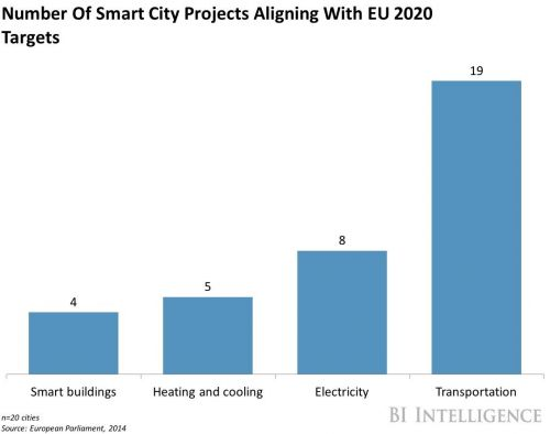 The head of urban development at Siemens tells us why investors are growing more interested in smart cities