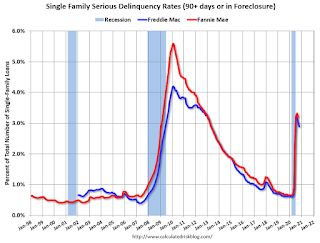 Freddie Mac: Mortgage Serious Delinquency Rate decreased in October