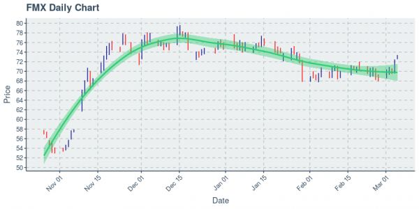 Mexican Economic Development Inc : Price Now Near $73.34; Daily Chart Shows An Uptrend on 100 Day Basis