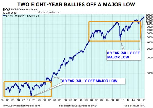 History Shows The S&P 500 Can Keep Going Up From Here