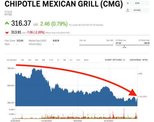 BERNSTEIN: Here are the easiest places for Chipotle to begin its turnaround
