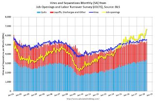 BLS: Job Openings Increased in April to New Series High