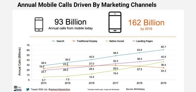 Why Digital Marketers Should Pass Call Data into Google Marketing Platform