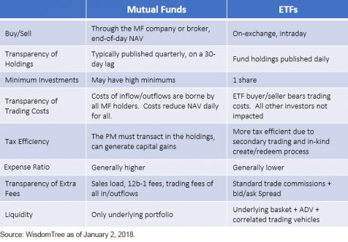 ETFs vs. Mutual Funds: The Age-Old Question