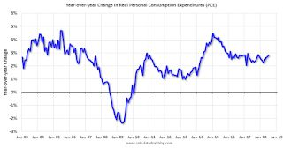 Year-over-year Change in Real Personal Consumption Expenditures