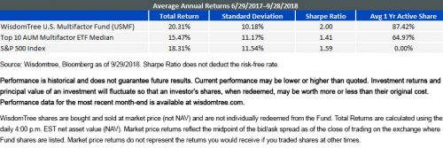 What Makes A Successful Multifactor ETF?