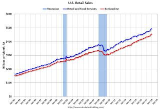 Retail Sales increased 0.4% in December