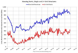 Housing Starts Increased to 1.256 Million Annual Rate in November