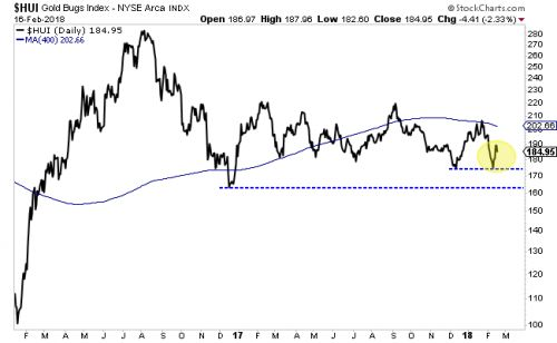 Gold Miners Are Sending A Strong Buy Signal