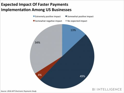 Real-time payments land in the US