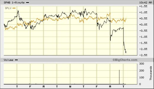 This Week's Divergence