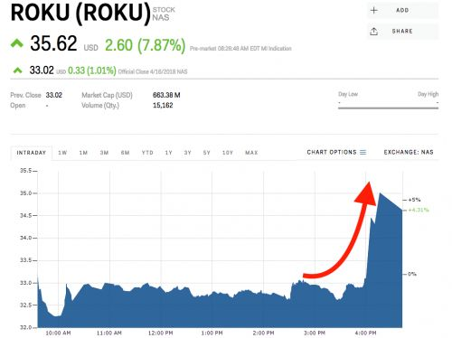 Roku is surging after inking a deal with ESPN