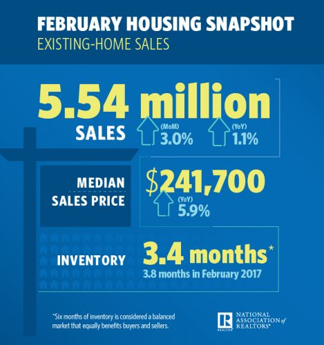 Existing-Home Sales Rally