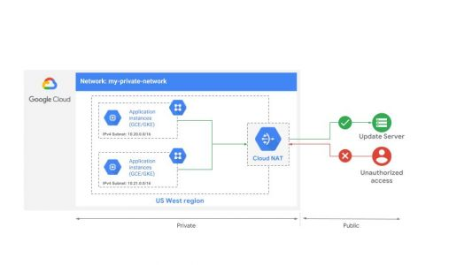 Google Cloud expands its networking feature with Cloud NAT