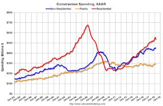 Construction Spending decreased 1.7% in March