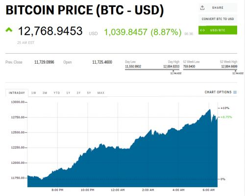 Bitcoin tops $12,000 for the first time and is gunning for $13,000