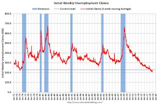 Weekly Initial Unemployment Claims decreased to 206,000