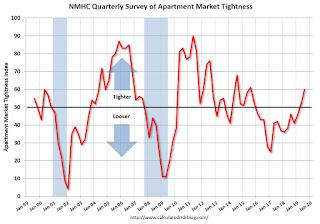 NMHC: Apartment Market Tightness Index Increased in July