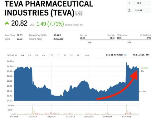 Teva Pharmaceuticals soars after Warren Buffett's Berkshire Hathaway discloses a stake