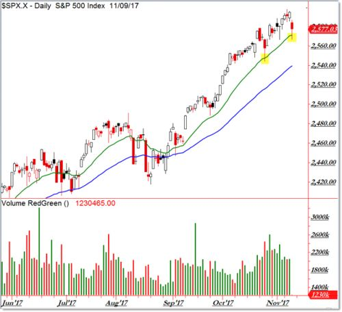 Can The Bears Finally Make A Dent In The SPDR S&P 500 ETF?