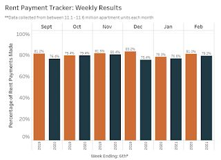 NMHC: Rent Payment Tracker Shows Households Paying Rent Decreased 1.9% YoY in Early February