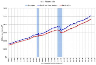 Retail Sales increased 0.8% in October