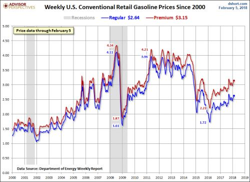 Gasoline Prices Inch Higher At Midpoint Of Winter