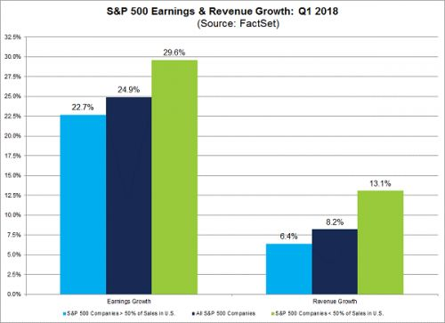 Rising Earnings Paint A Rosy Picture For U.S. Stocks