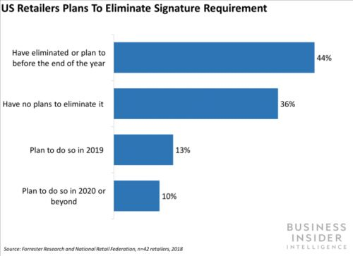 Almost half of US retailers will drop the signature requirement