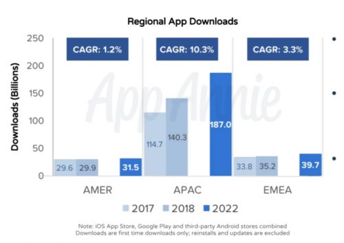 Consumer spend on apps to reach $106.4 billion this year, $156.5 billion by 2022