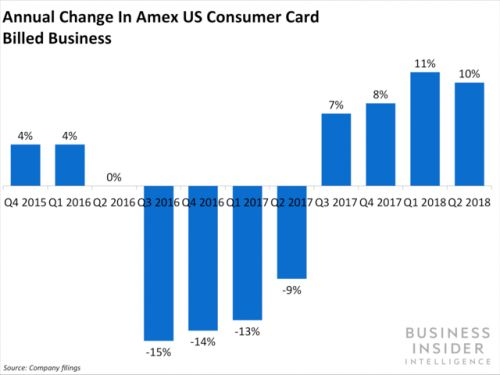 Amex's growth plan is working